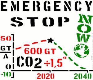Vollbremsung fürs Klima